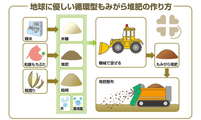 地球に優しい循環型もみがら堆肥の作り方